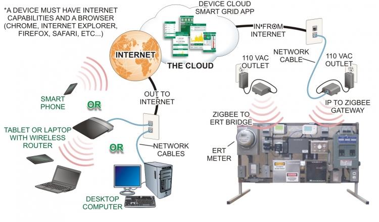 Marcraft Cloud-Based Smart Grid Technician Training