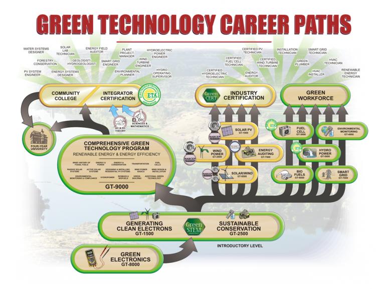 Marcraft Renewable Energy & Energy Efficiency