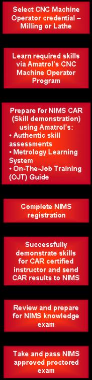 Amatrol's CNC Machine Operator Program | Tech-Labs